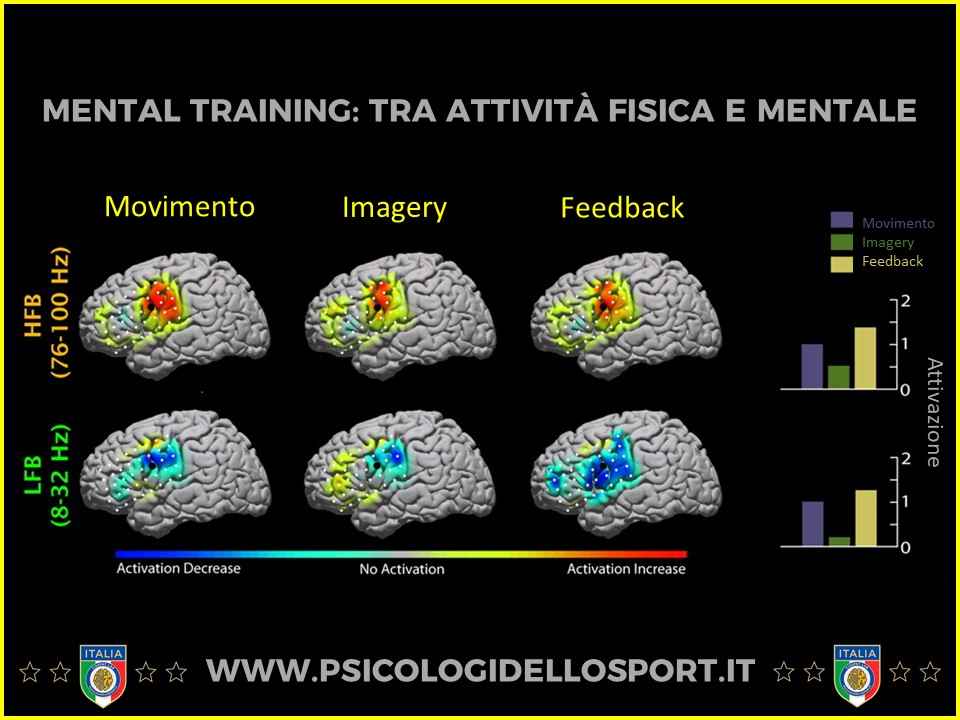 imagery psicosport pds psiclogi dello sport